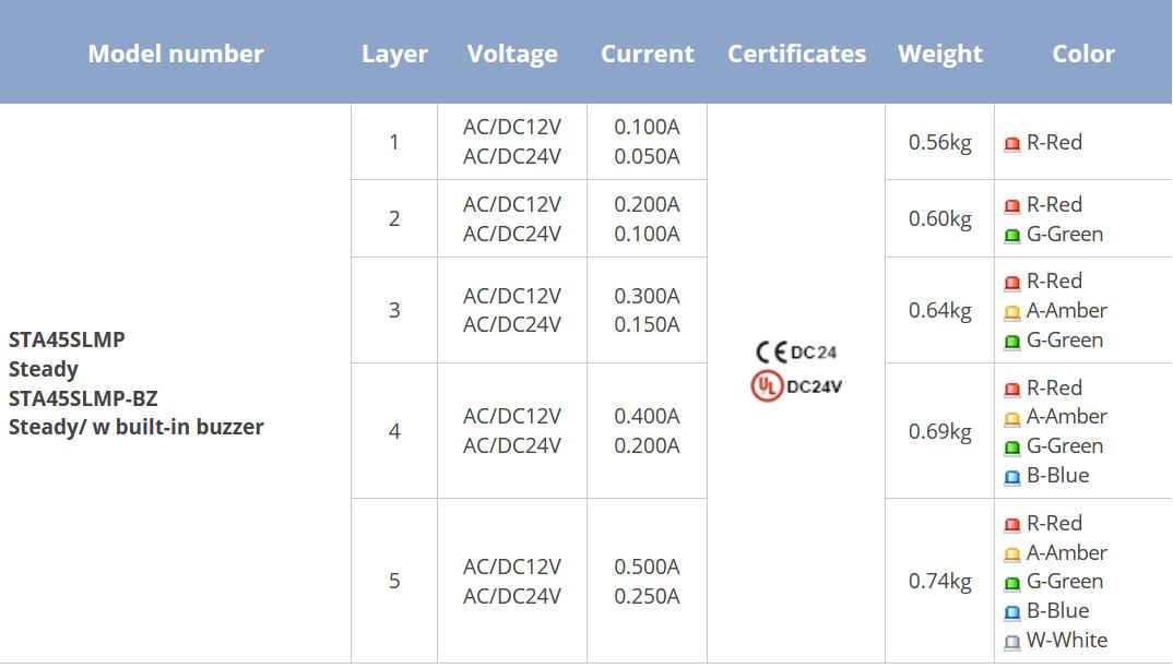 qlight STA45 jelzőoszlop táblázat